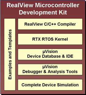 RealView Microcontroller Development Kit